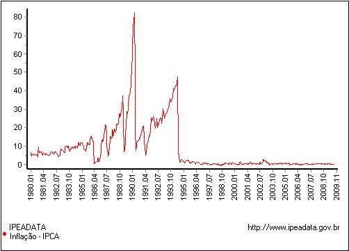 Insflação no Brasil apartir de 1980